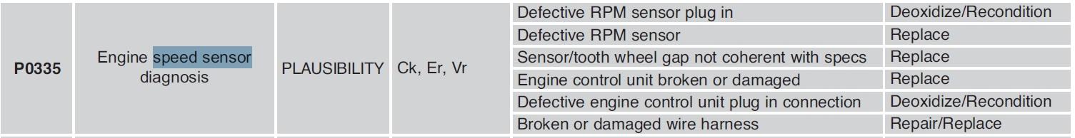 Name:  B4 Speed Sensor Faults.jpg Views: 138 Size:  90.5 KB